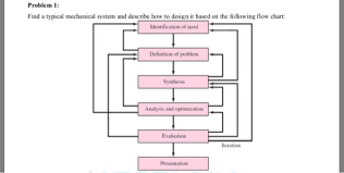 Flow Charts In System Analysis And Design Solved Problem 1 Find A Typical Mechanical System And De
