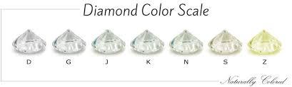 Diamond Color Chart Diamond Color Chart Beyond The D Z Diamond Color Scale In