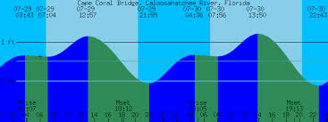 Cape Coral Bridge Caloosahatchee River Florida Tide