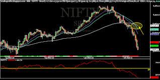 Srk Trading Calls Nifty Weekly View Sensex Charts