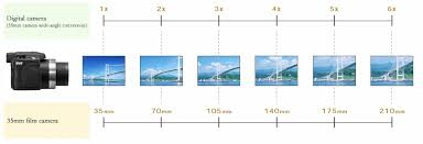 Relationship Between Lens Magnification And Lens Length Mm