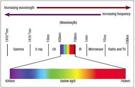 Laser Dye Chart A Guide To Cosmetic Lasers How To Find The Right Laser For