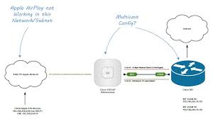 cisco wireless multicast setup one subnet to enable apple 127456 airplay multicast jpg