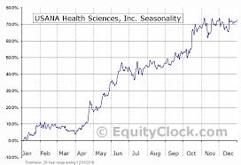 Usana Health Sciences Inc Nyse Usna Seasonal Chart
