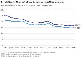 House Senate Congress Chart Yes Congress Is Getting Older But So Are The Rest Of Us