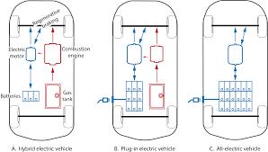 electric car motor diagram. Full Size Of Car Diagram: Batteries For Vehicles My Florida Home Energy Electric Motor Diagram