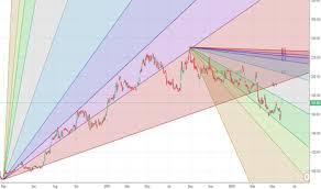 Ioc Stock Chart Ioc Stock Price And Chart Bse Ioc Tradingview India
