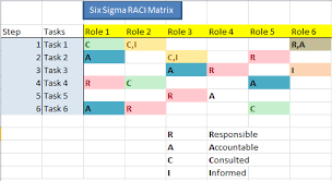 Six Sigma Raci Chart What Is Raci Or Rasci Matrix Chart Diagram Download Free