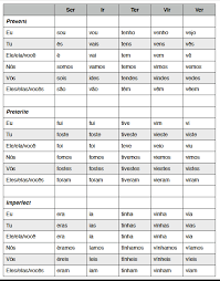 Spanish Imperfect Verb Conjugation Chart