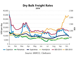 Panamax Rates Chart Dry Bulk Shipping Rate Improvements Arrived As Forecast