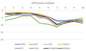 2019 Nfl Power Rankings Week 10 Turf Show Times