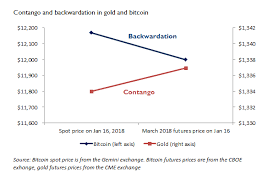 Bitcoin was designed and created by an anonymous programmer, or possibly group of programmers, by the name of satoshi nakamoto. Bitcoin Backwardation Gold Contango Jp Koning