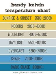 Kelvin White Balance Cheat Sheet Ive Found This Chart Very