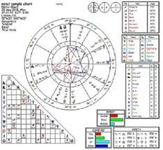 Natal Birth Chart Calculator Calculate Your Astrological Natal Birth Chart And Email It
