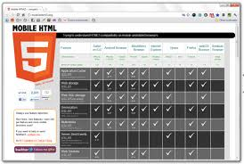 Mobile Html5 Compatibility Chart Churchmag
