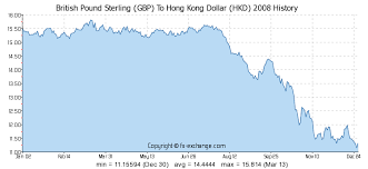 Hkd To Gbp Chart British Pound Sterling Gbp To Hong Kong Dollar Hkd History
