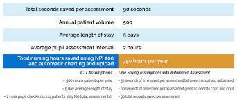 Neuroptics Pupillometry In Critical Care