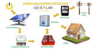 Rooftop Pv System Design Hybrid Solar Rooftop System Go Solar