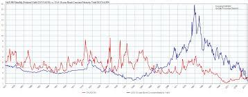 58 Faithful Ten Year Bond Rate Chart