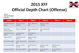 Chargers 2015 Depth Chart 2015 Depth Charts Kansas City Chiefs X Treme Fantasy Sports