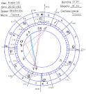 Программа ректификацию гороскопа бесплатно