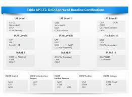 Dod 8140 Certification Simple Dod 8570 Chart Idealstalist Ia 12135