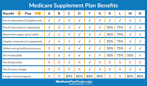 Medigap Plans Comparison Chart Compare Medicare Supplement Plans In Your Area