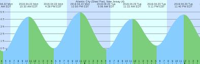 Atlantic City Steel Pier New Jersey 4 Tide Chart