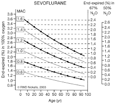 Mac Chart Iso Mac Chart For Sevo Urane Age B 1 Yr The Vertical