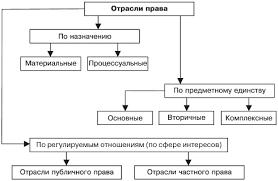 Отрасли российского права в системе права их характеристика и предмет Понятие виды и характеристика основных отраслей российского права