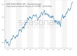 Dow 30 Chart Dow Jones Seasonalcharts De