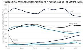 2010 Us Military Pay Chart Charts Of The Week National Security