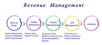 Medical Billing Revenue Cycle Management Flow Chart Why Is Revenue Cycle Management Important In The Healthcare