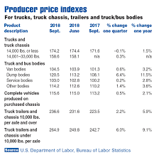 Tariffs And Commercial Truck Industry Price Indexes