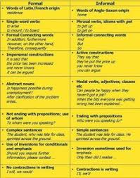 ideas about film review on pinterest  blu ray movies movie  formalinformalenglish formal writing expressions formal letter practice for and against essay