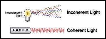 Laser light waves