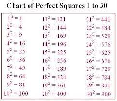 Chart Perfect Perfect Squares Chart Algebra Help Math Formulas Math