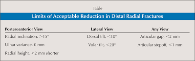 Limits of Acceptable Reduction in Distal Radial Fractures Healio