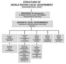 Structure Of World Nation Local Government Web
