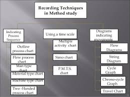 Method Study Charts And Diagrams Recording Techniques Used In Method Study Ppt
