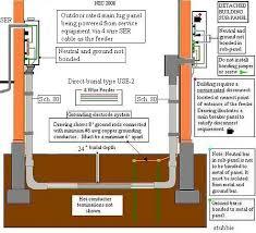 main lug wiring diagram facbooik com 100 Amp Panel Wiring Diagram main lug wiring diagram facbooik 100 amp sub panel wiring diagram