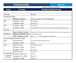 Staffing Strategy Template To Plan Excel Strategic Planning