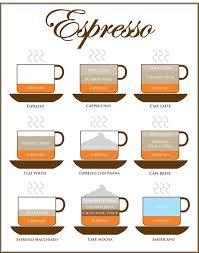 Espresso Drink Chart Art Espresso Drinks Chart Kitchen 10 X 10 Or By