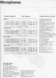 Akg C414 B Uls Frequency Response Chart Akg Acoustics C 414 Eb P48 Recordinghacks Com