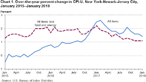 Monthly Cpi Chart Consumer Price Index New York Newark Jersey City January