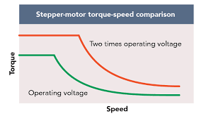 faq what kind of torque can i get out of a stepper motor versus other options