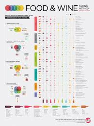 Wine And Chocolate Pairings Chart 6 Foods That Dont Pair With Wine Wine Folly