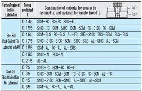 Torque Conversion Chart Nm To Ft Lbs How To Calculate Psi To Nm For Torque Cr4 Discussion Thread