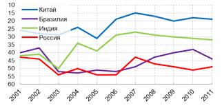 Мировой финансовый рынок курсовая Быстрый заработок на forex  Мировой финансовый рынок и тенденции его развития на современном этапе