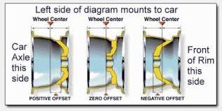 Rim Fitment Chart Wheel Fitment Guide Discounted Wheel Warehouse
